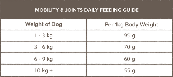 Mobility&JointsFeedingtable.png
