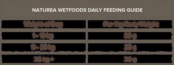 wetfoodsfeedingtable.png