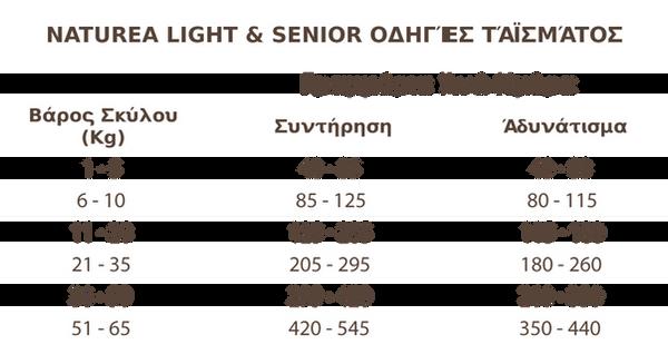 LightFeedingTable.png
