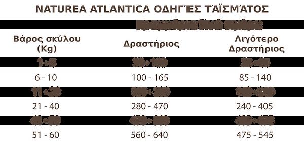 AtlanticaFeedingTable.png
