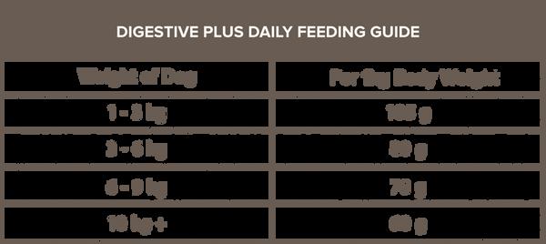 DigestivePLusFeedingtable.png