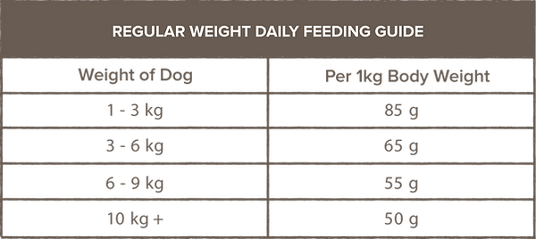 RegularWeightFeedingtable.png