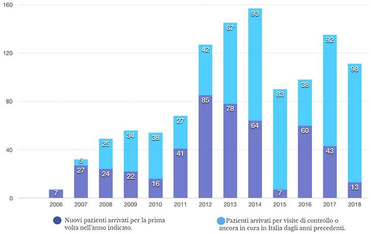 Grafico Pazienti.JPG