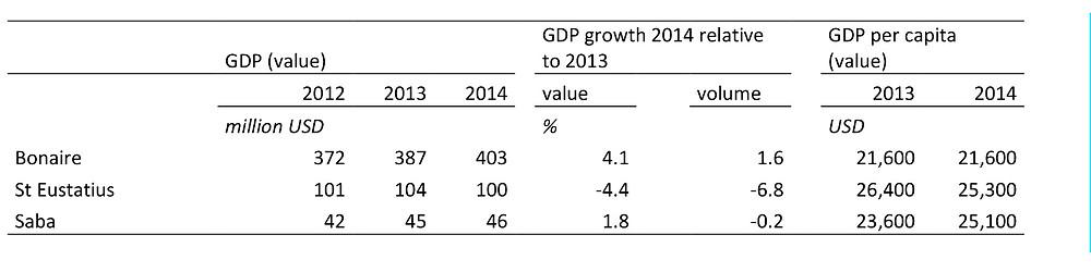 Xp Bonaire, Bonaire, News, Information, CBS, Economic Growth, Statistics