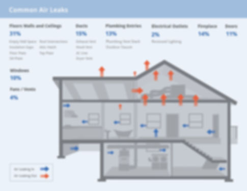 Air leaks in your home
