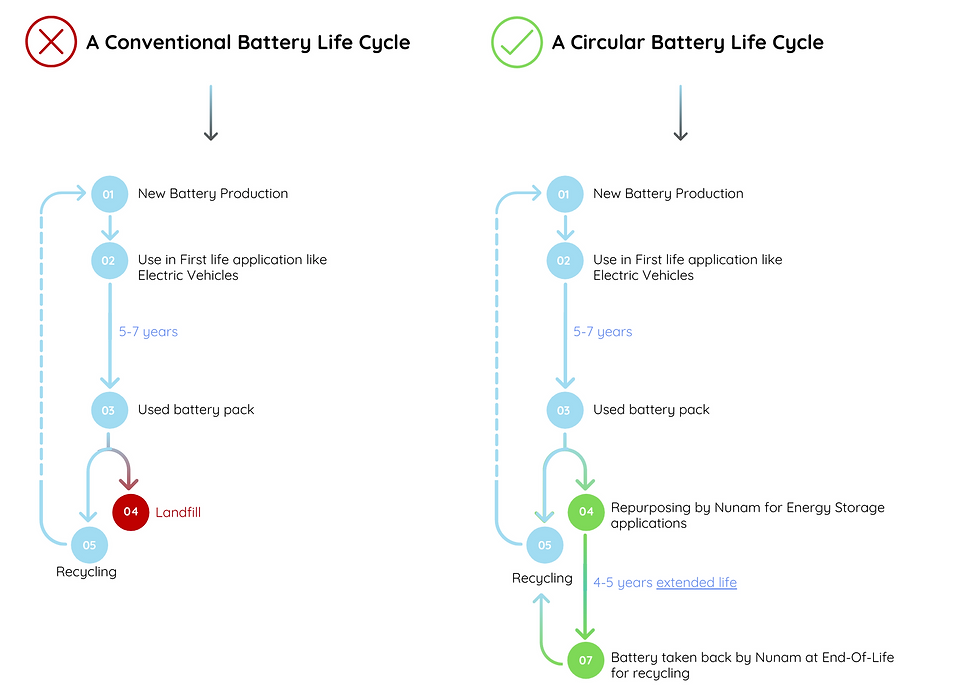 A guide to Circular Battery Economy (8).