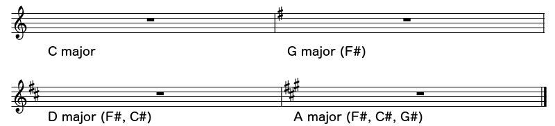 Most common key signatures for Irish tunes