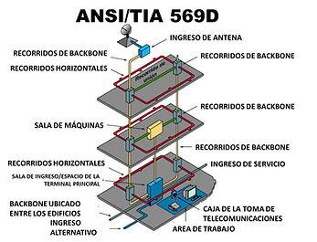 ANSI TIA 569D.jpg