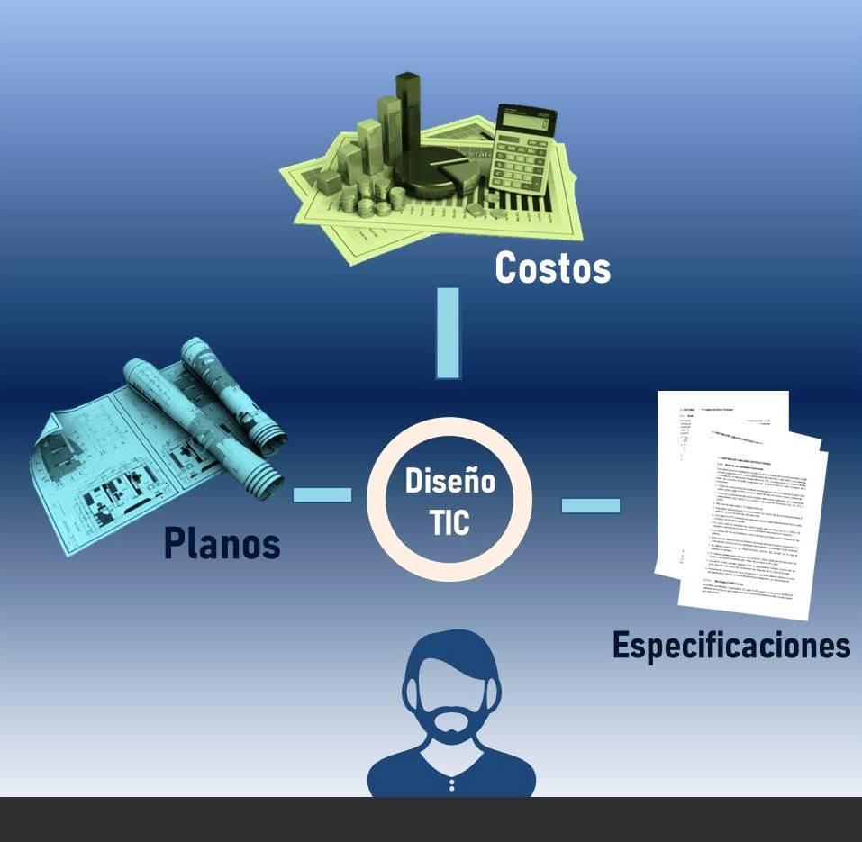 elementos de un diseño de infraestructura de telecomunicaciones