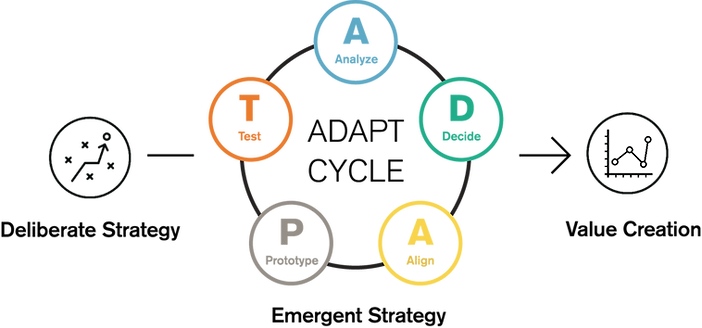 ADAPT Framework.png