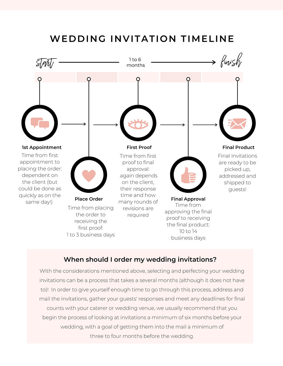 Wedding Invitation Timeline.png