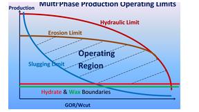 multi_phase_limits
