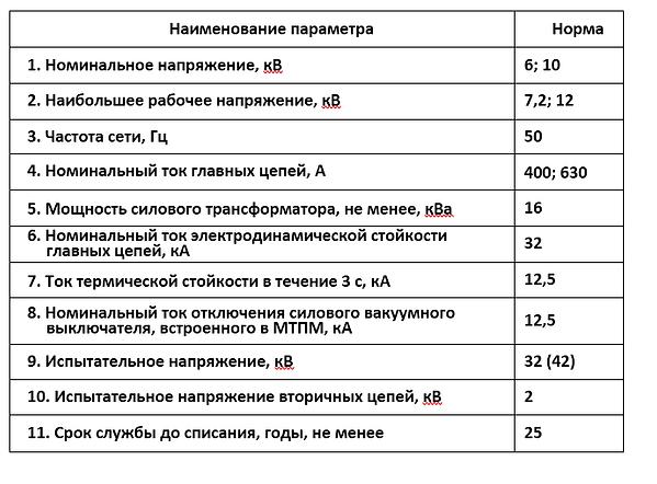 Параметры МТПМ