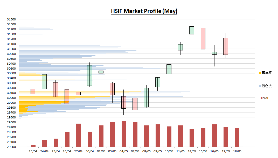 HSIO Market Profile May