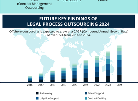What Can Outsourcing Do For Your Firm?