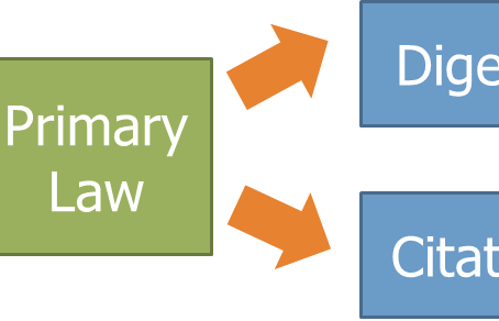 Legal Research Strategy