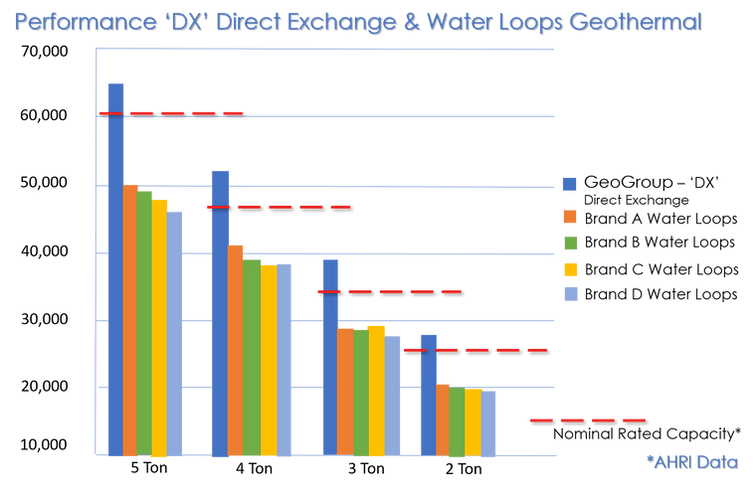 Chart DX vs Water Loops GeoGroup2.png