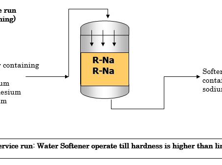 เครื่องทำน้ำอ่อน (WATER SOFTENER)
