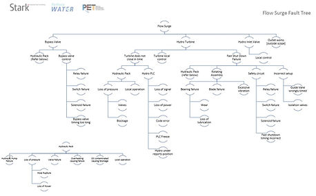 Stark Engineering_Project Management_2.j