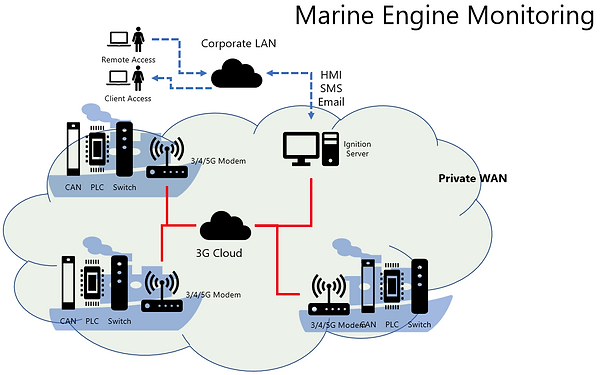 Marine Engine Monitoring.png