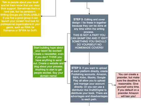 5 steps to Indie Publishing