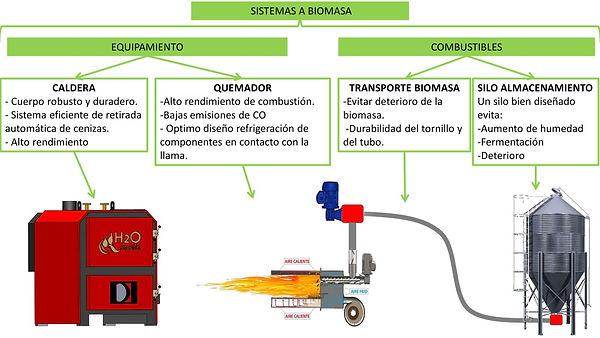 Esquema de un sistema de instalación de una caldera de biomasa