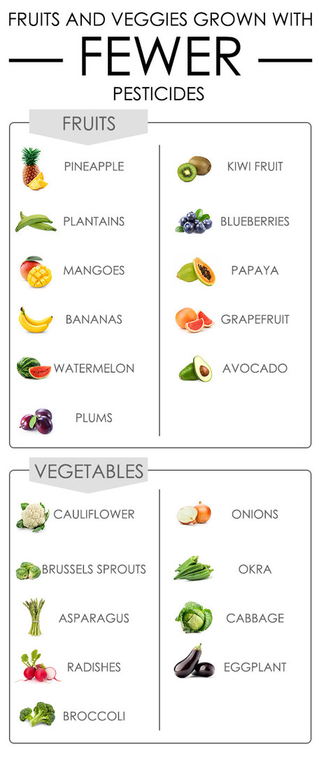 Fruits and Veggies with Fewer Pesticides