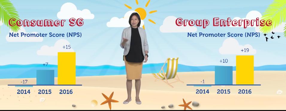 Singtel 2d animation