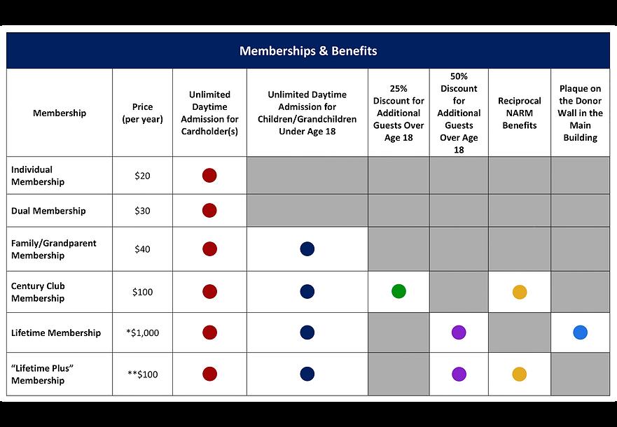 Membership Benefits Table.png