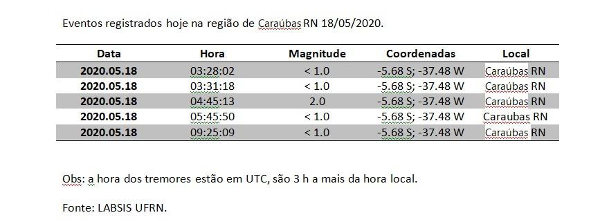 A hora registrada na tabela é para +3h, no caso para nós -3h