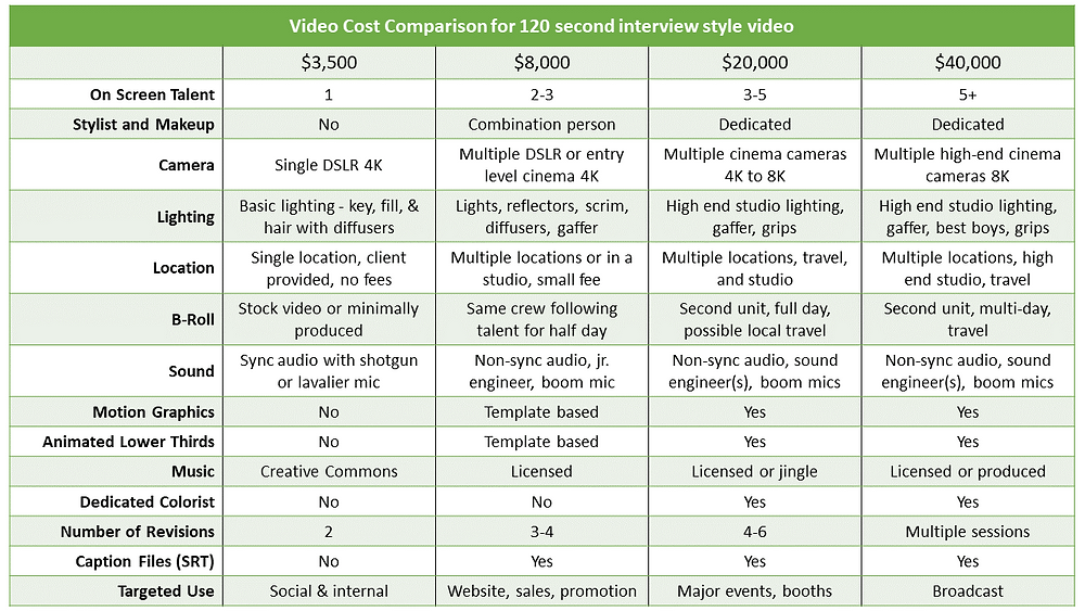 A table that illustrates the different costs of video production