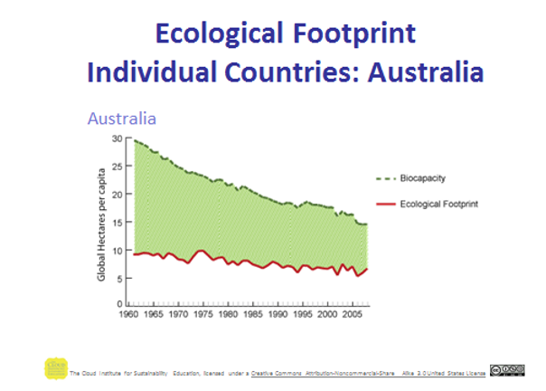 ECOLOGICAL FOOT PRINT AUZ.png