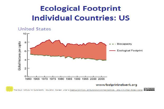 ECOLOGICAL FOOT PRINT.png