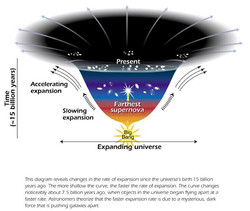 #6 The Exponential Expansion