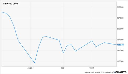 Altium's View of Recent Market Volatility | Altium Wealth