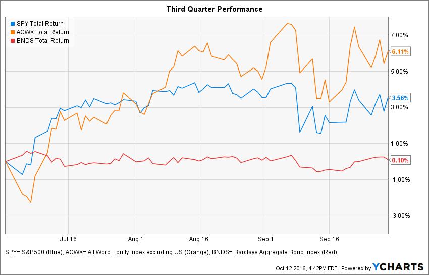 Graph: Third Quarter Performance