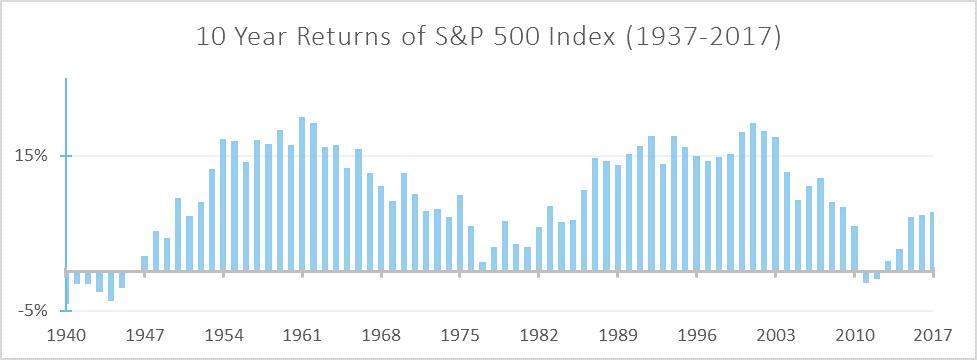 Chart: 10 Year Returns of S&P 500 (1937-2017)