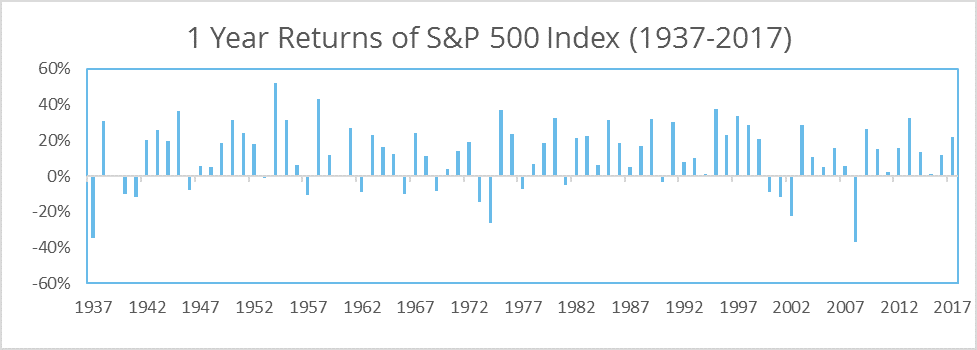Chart: 1 Year Returns of S&P 500 Index (1937-2017)