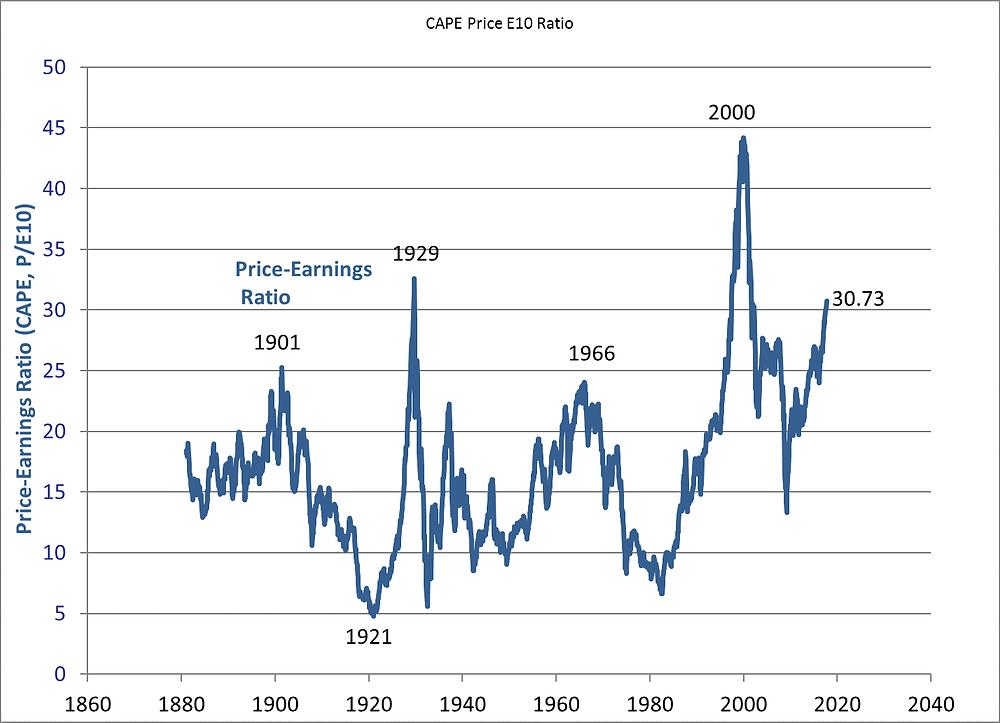 Graph: CAPE Price E10 Ration