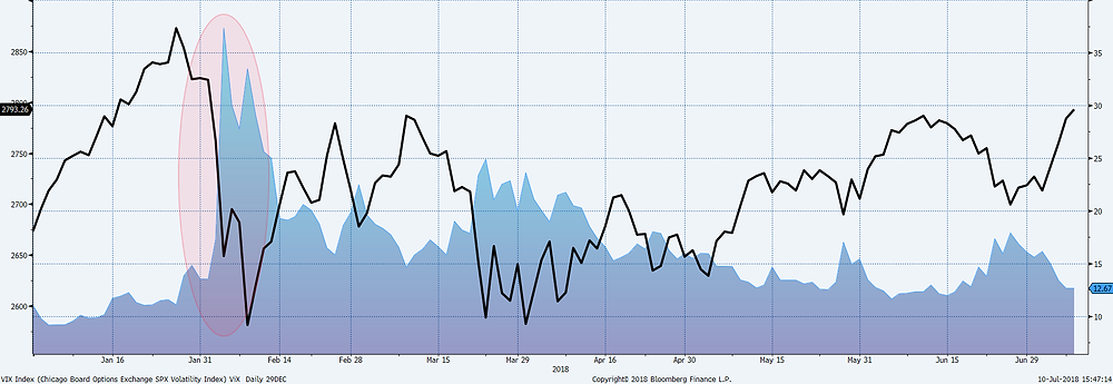 Graph: Bloomberg VIX Index and S&P 500 Index
