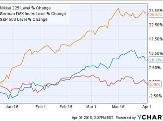 Q1 2015 Market Perspective