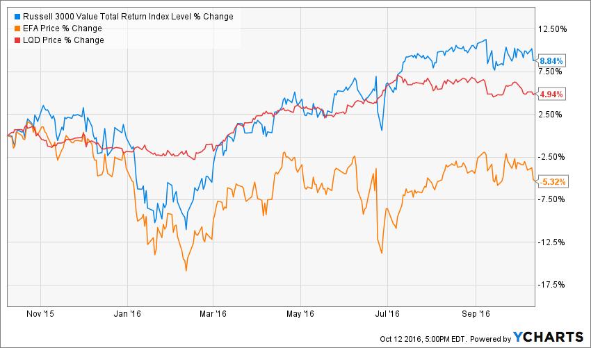 12 month major index market returns; US Equity (Russell 3000); Domestic Bond (LQD); International Equity (EFA)