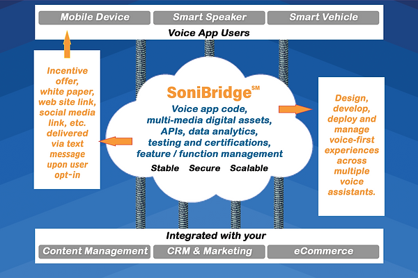 SoniBridge voice assistant architecture tech stack