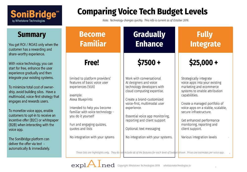 Chart comparing the costs of voice apps.