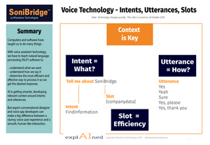 Voice assistant graphic of context, intents, utterances and slots