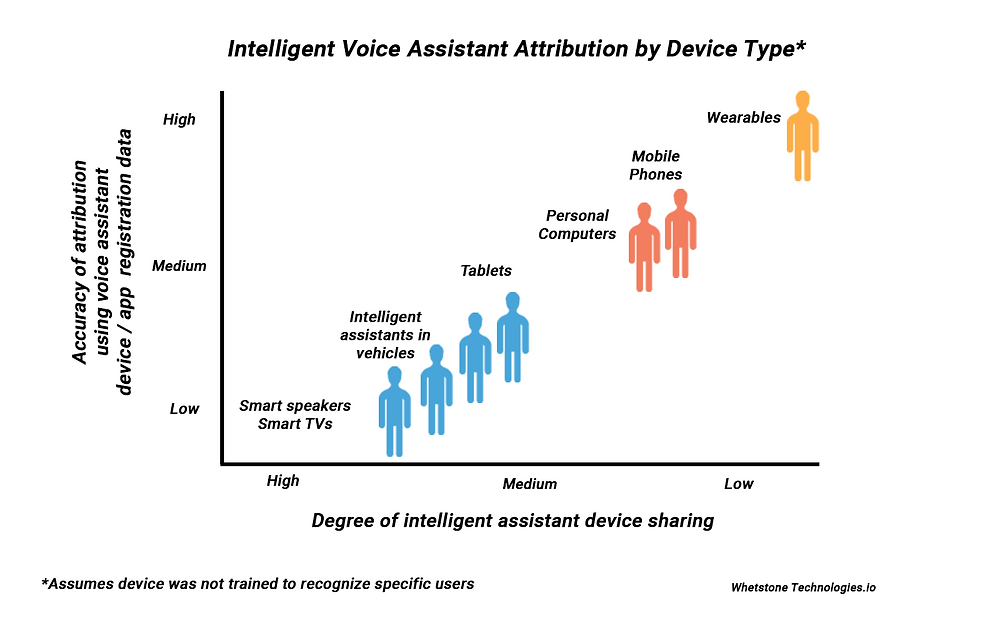 Graph showing in number of people using shared smart devices