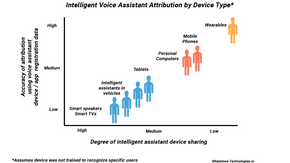 Attribution and Conversion of Voice Assistant Customer Engagement