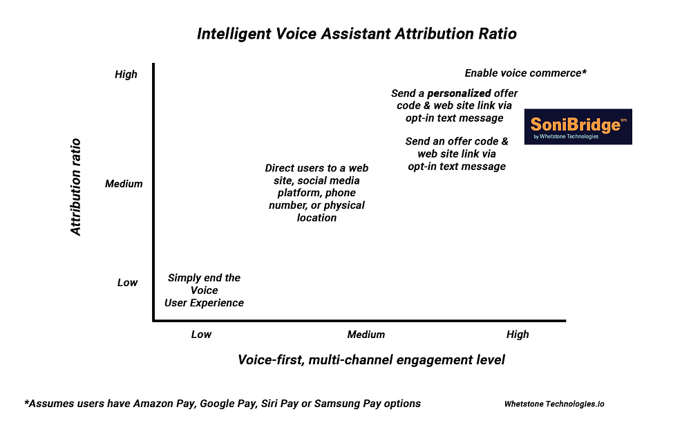 Graph showing higher engagement drives attribution for voice apps