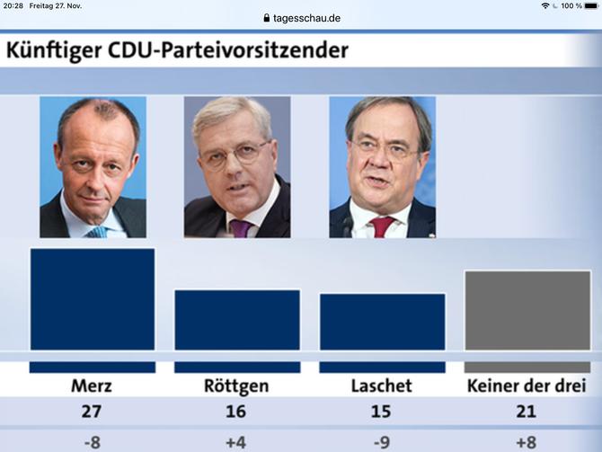 DAS SCHNECKENRENNEN UM DEN CDU-PARTEIVORSITZ