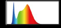 植物栽培用LED「VGL-1200W」スペクトル